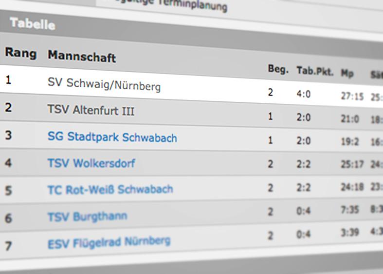 Erste Tennis-Herren des SV Schwaig auf Platz 1 in der Tabelle